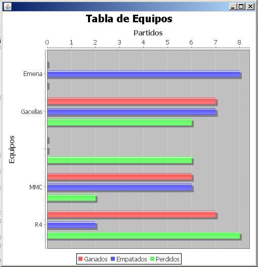 Diagrama de barras en java | Ingenio DS