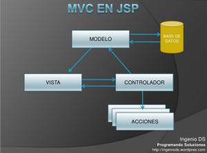 Ejemplo MVC en JSP